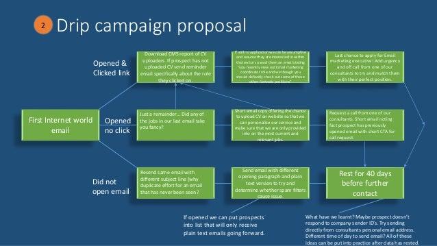 Salt Drip Campaign V - Drip campaign template