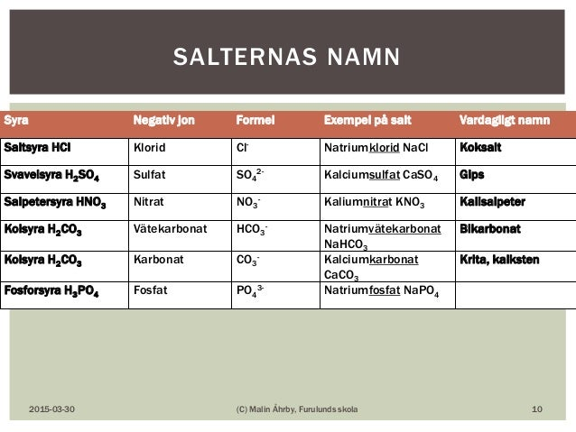 Syra Negativ jon Formel Exempel på salt Vardagligt namn Saltsyra HCl Klorid Cl- Natriumklorid NaCl Koksalt Svavelsyra H2SO...