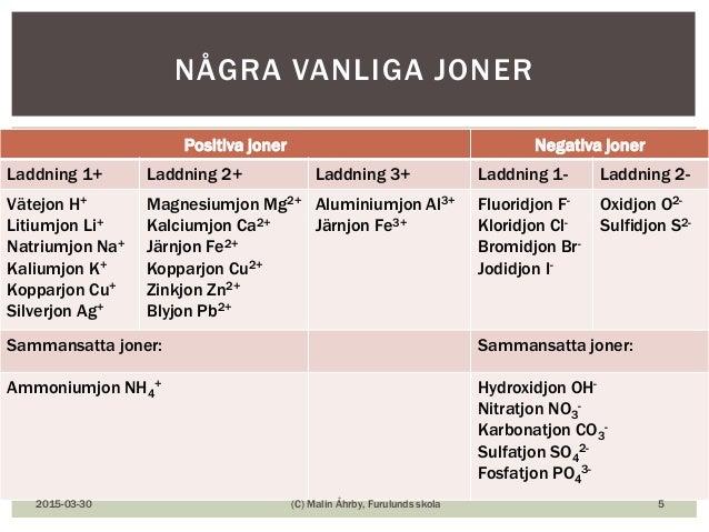 Positiva joner Negativa joner Laddning 1+ Laddning 2+ Laddning 3+ Laddning 1- Laddning 2- Vätejon H+ Litiumjon Li+ Natrium...