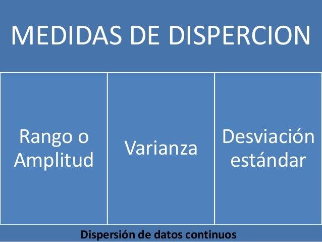 MEDIDAS DE DISPERCION  Rango o Amplitud  Varianza  Desviación estándar  Dispersión de datos continuos