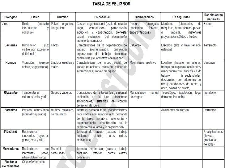 Salud Ocupacional 1 Abril 2012
