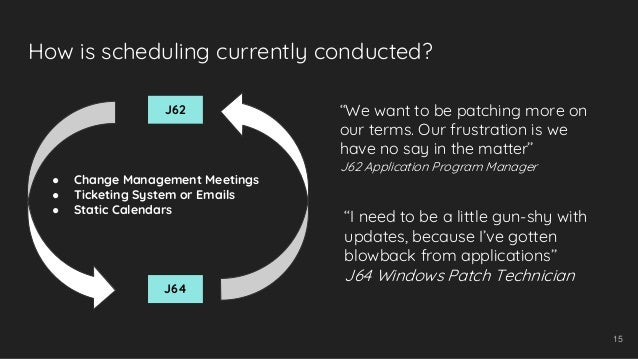 How is scheduling currently conducted? 15 J62 J64 ● Change Management Meetings ● Ticketing System or Emails ● Static Calen...