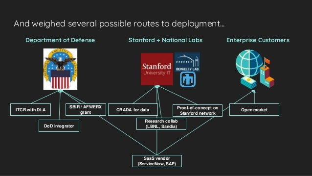 Department of Defense Stanford + National Labs Enterprise Customers And weighed several possible routes to deployment... I...