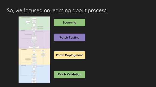 So, we focused on learning about process Scanning Patch Testing Patch Deployment Patch Validation