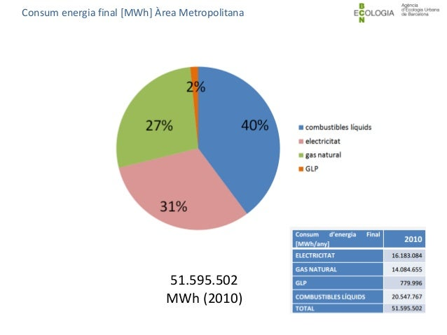 51.595.502 MWh (2010) Consum energia final [MWh] Àrea Metropolitana