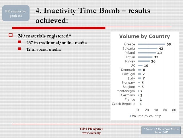 4. Inactivity Time Bomb – results achieved: Salve PR Agency www.salve.bg PR support to projects  249 materials registered...