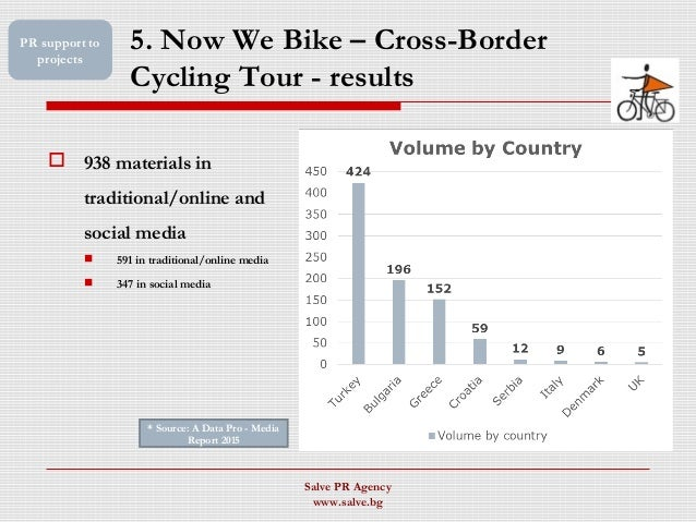 5. Now We Bike – Cross-Border Cycling Tour - results  938 materials in traditional/online and social media  591 in tradi...