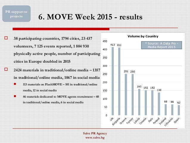 6. MOVE Week 2015 - results  38 participating countries, 1794 cities, 23 437 volunteers, 7 125 events reported, 1 804 930...