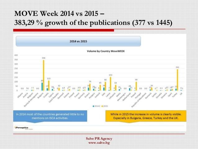 MOVE Week 2014 vs 2015 – 383,29 % growth of the publications (377 vs 1445) Salve PR Agency www.salve.bg