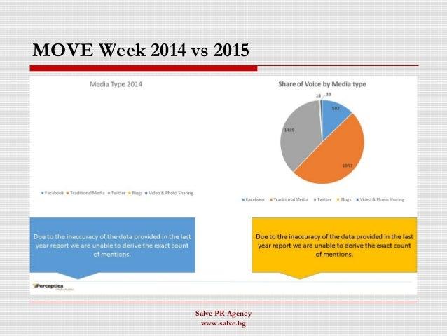 MOVE Week 2014 vs 2015 Salve PR Agency www.salve.bg