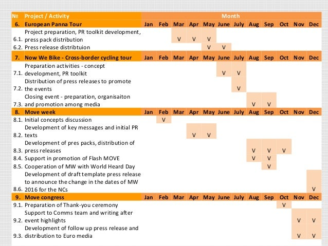 № Project / Activity Month 6. European Panna Tour Jan Feb Mar Apr May June July Aug Sep Oct Nov Dec 6.1. Project preparati...