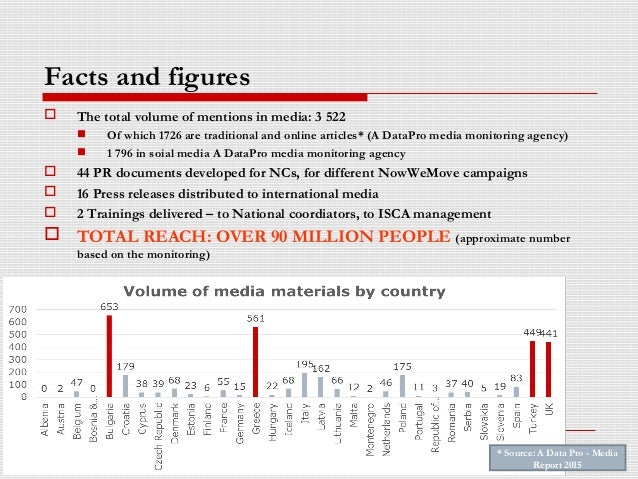 Facts and figures  The total volume of mentions in media: 3 522  Of which 1726 are traditional and online articles* (A D...