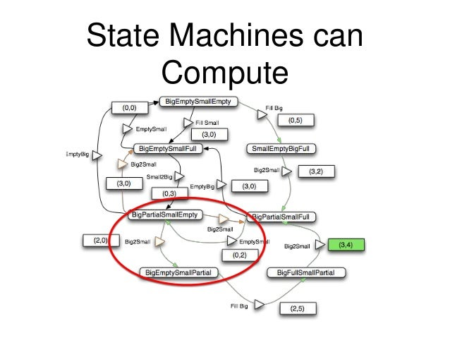 The SAM Pattern: State Machines and Computation