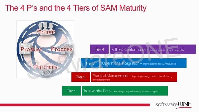software asset management best practice Software Asset Management (SAM) Best Practice in Action