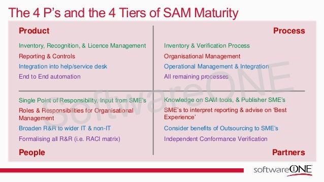Software Asset Management (SAM) Best Practice in Action
