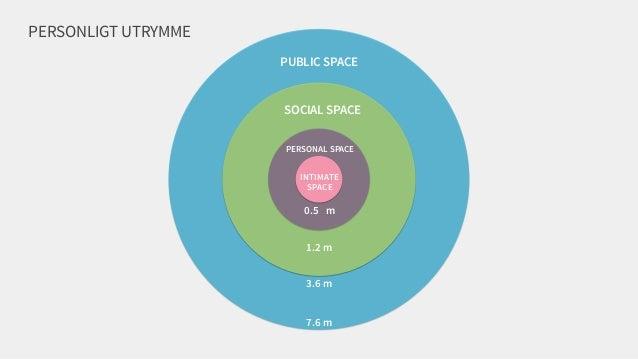 PUBLIC SPACE SOCIAL SPACE PERSONAL SPACE INTIMATE SPACE 0.5 m 1.2 m 7.6 m 3.6 m PERSONLIGT UTRYMME