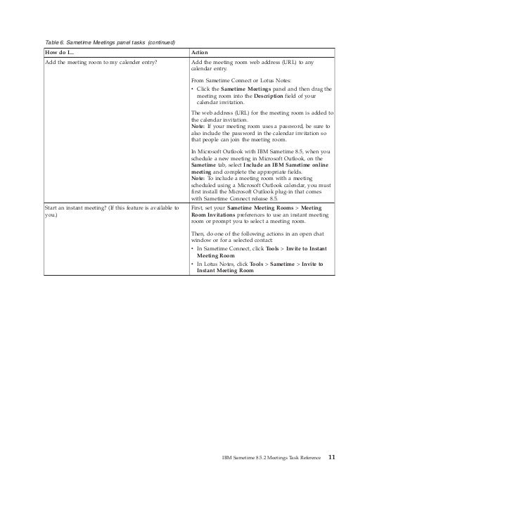 Table 6. Sametime Meetings panel tasks (continued)How do I...                                                  ActionAdd t...