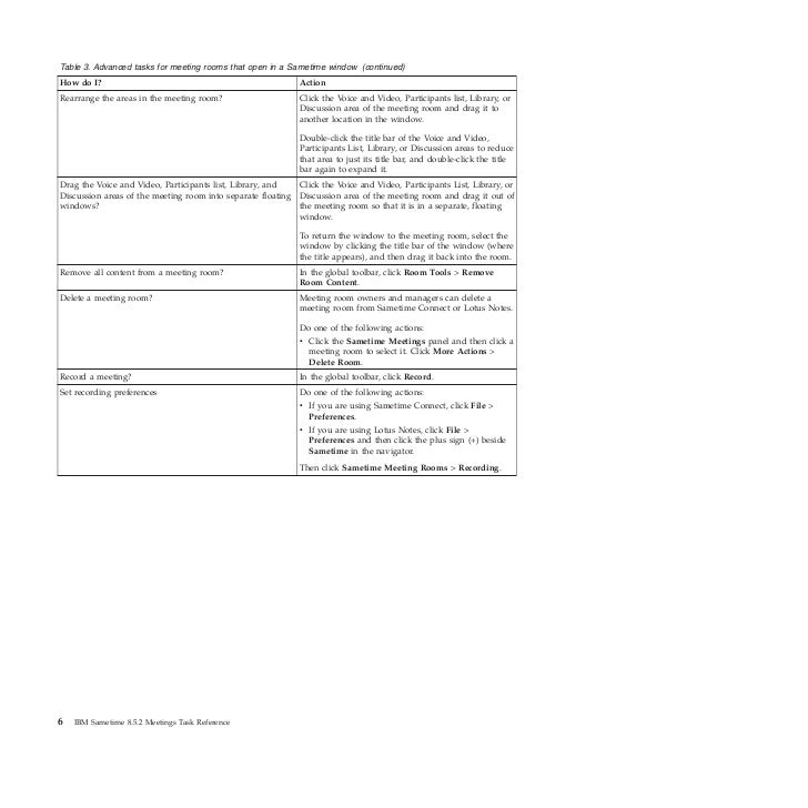 Table 3. Advanced tasks for meeting rooms that open in a Sametime window (continued)How do I?                             ...