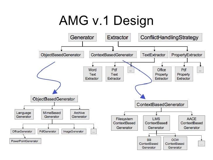 AMG v.1  Design