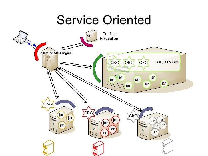 Service Oriented
