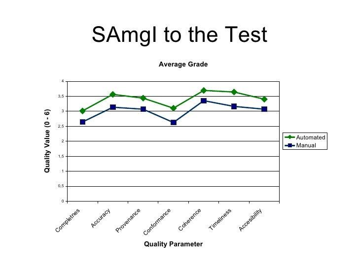 SAmgI to the Test