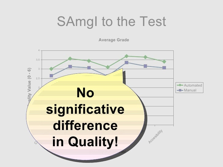 SAmgI to the Test No significative difference in Quality!