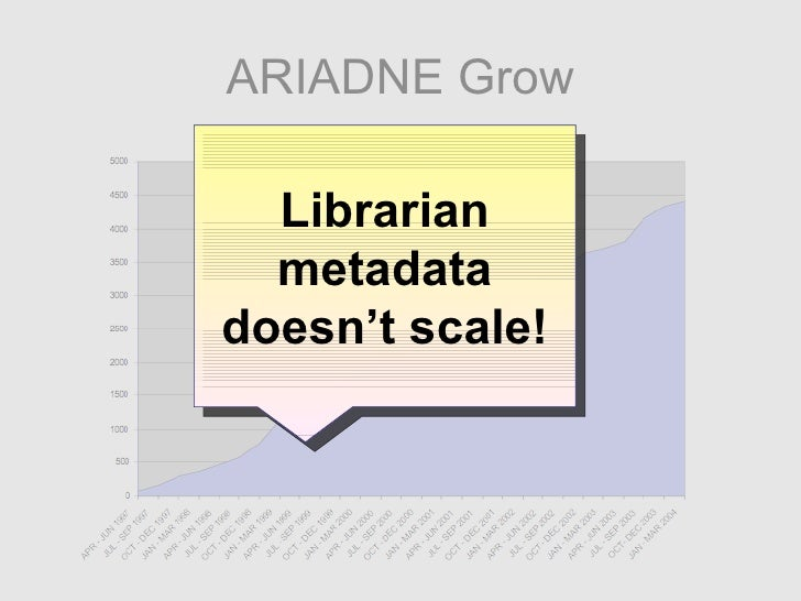 ARIADNE Grow Librarian metadata doesn't scale!