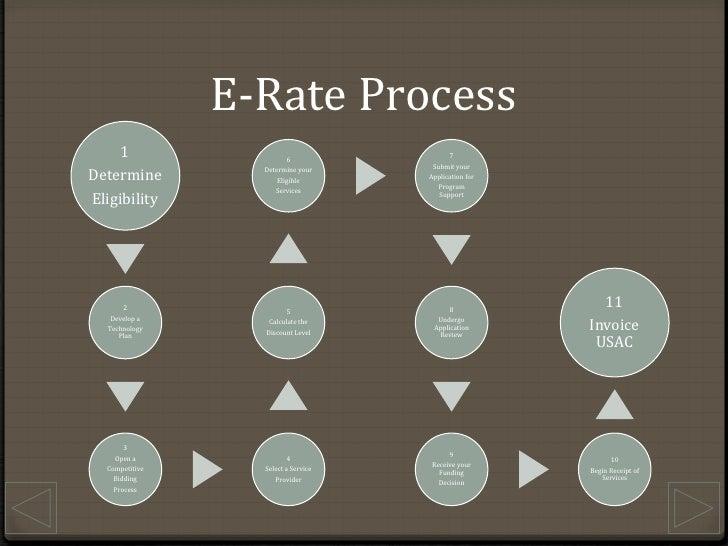 E-Rate Process<br />