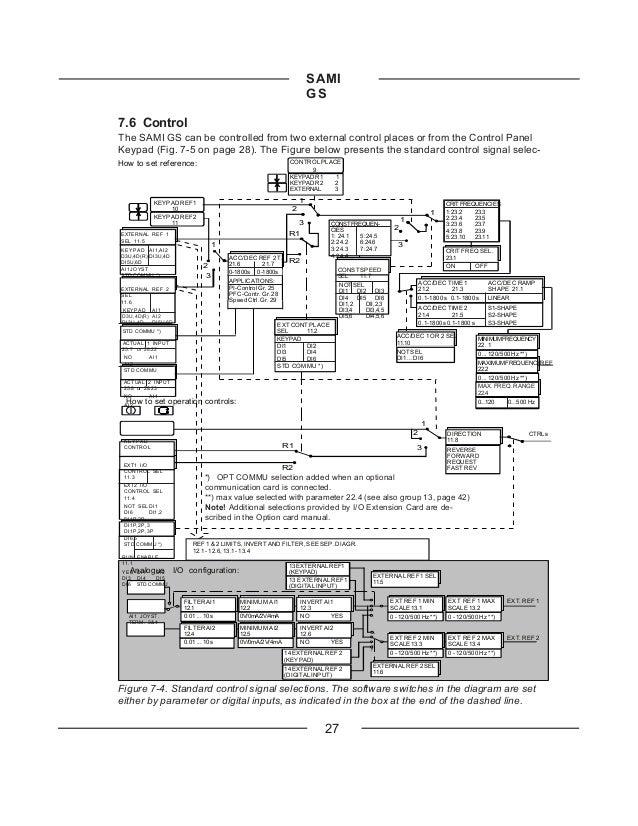 abb sami gs 501 manual rh slideshare net VFD Drives ABB Variable Speed Drives