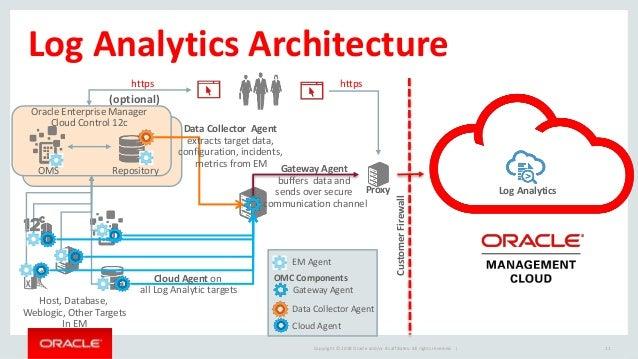 Oracle Management Cloud, OMC architecture