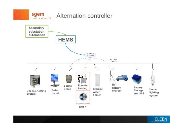 home energy management system thesis Final thesis proposal: the final  industry professionals discussed many key topics about energy management,  the existing energy system.
