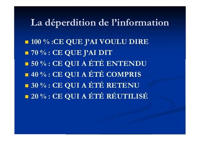 La déperdition de l'information  100 % :CE QUE J'AI VOULU DIRE  70 % : CE QUE J'AI DIT  50 % : CE QUI A ÉTÉ ENTENDU  4...