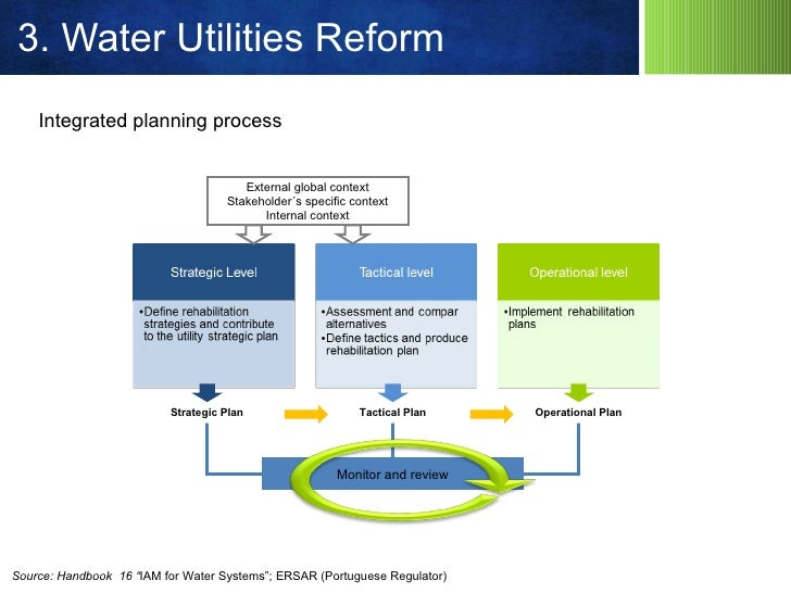 Strategic asset management water utilities plan 30 3 publicscrutiny Gallery