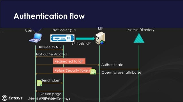 Saml And Other Types Of Federation For Your Enterprise