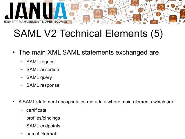 Saml v2-OpenAM