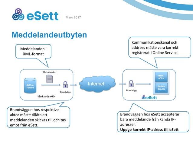 5 Marknadsaktör Meddelandeutbyten Aktörs- system Internet Brandvägg Meddelanden Brandvägg Back- office Online Service Medd...