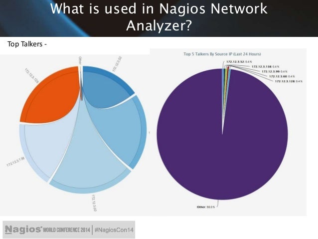 Nagios Conference 2014 - Sam Lansing - Utilizing Data Visualizations …