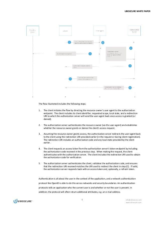 SAML VS OAuth 2 0 VS OpenID Connect