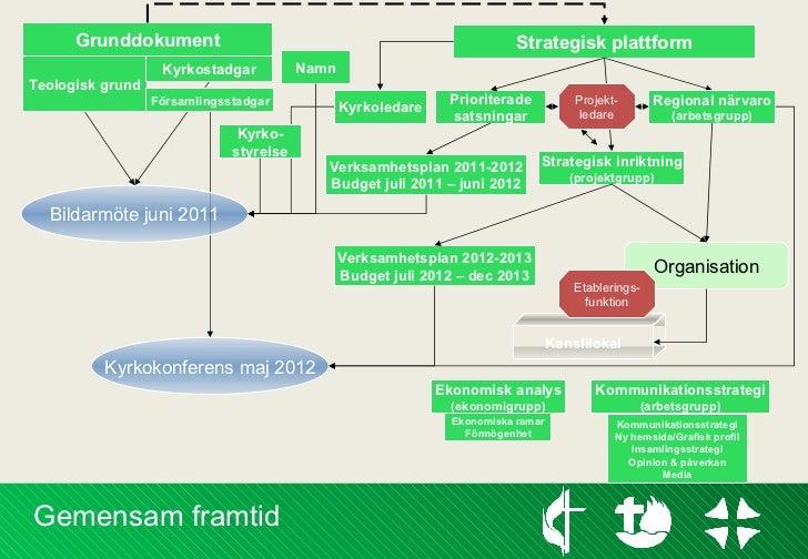 Strategisk plattform Prioriterade satsningar Grunddokument Verksamhetsplan 2011-2012 Budget juli 2011 – juni 2012 Teologis...