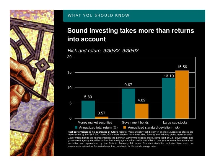 Sound investing takes more than returns into account Risk and return, 9/30/82–9/30/02 20                                  ...