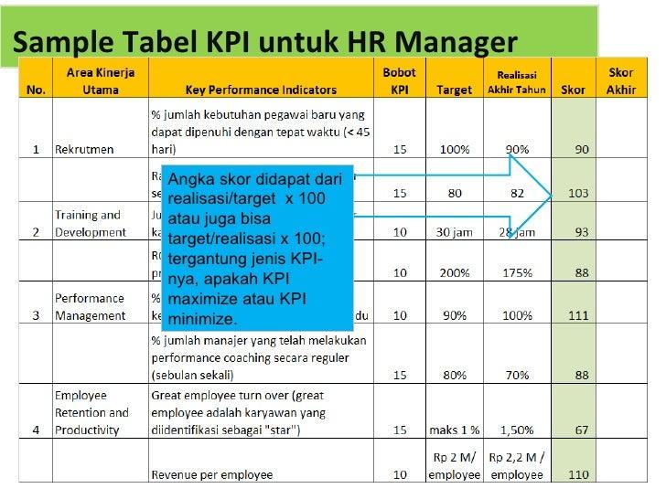 KPI Manajer SDM - KPI HR Manager