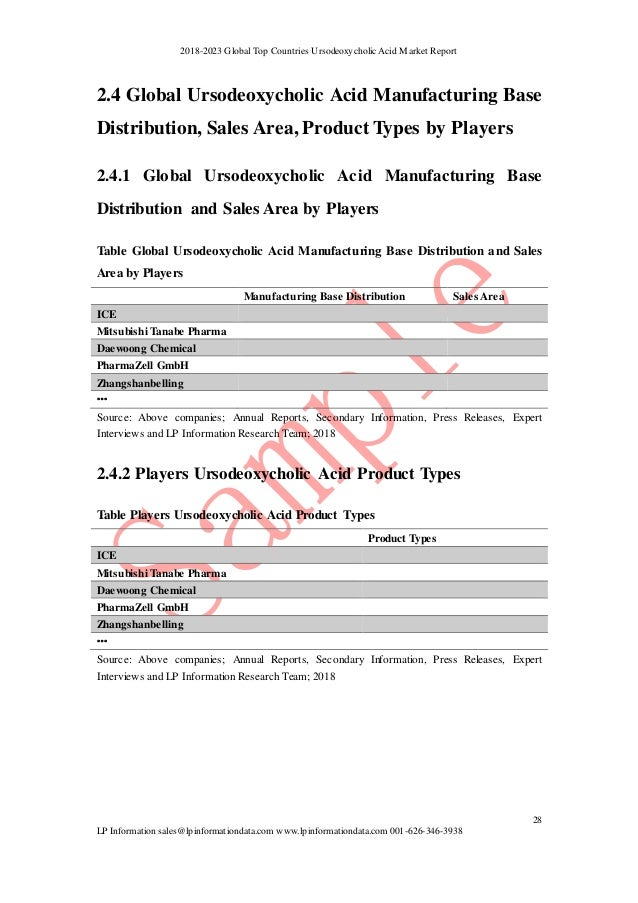 Sample 2018-2023 global top countries ursodeoxycholic acid