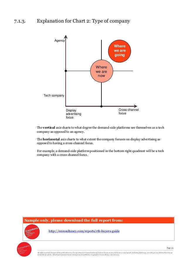 Architecture Real Time Bidding Manual Guide