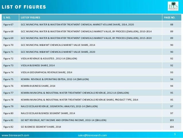 GCC Water & Waste Water Treatment Chemicals Market Analysis 2015