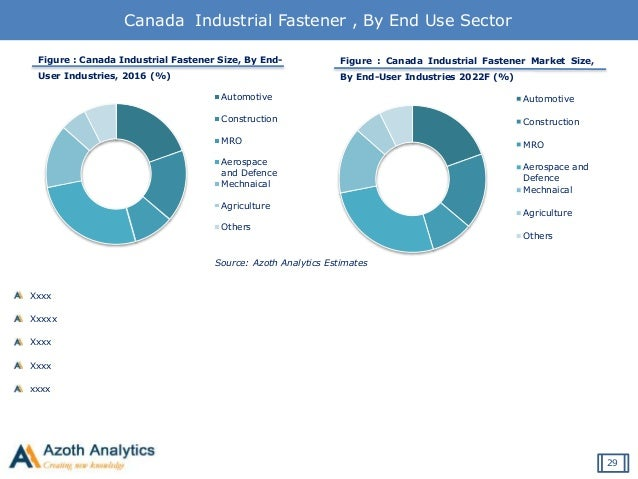 global industrial fastener market to grow Growing demand from aerospace and construction segments drives the global industrial fasteners market, according to new report by global industry analysts, inc share article gia announces the release of a comprehensive global report on industrial fasteners markets.