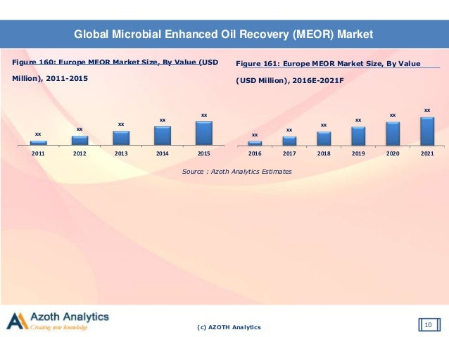 Enhanced Oil Recovery Market: GCC Industry Analysis and Opportunity Assessment 2014 - 2020