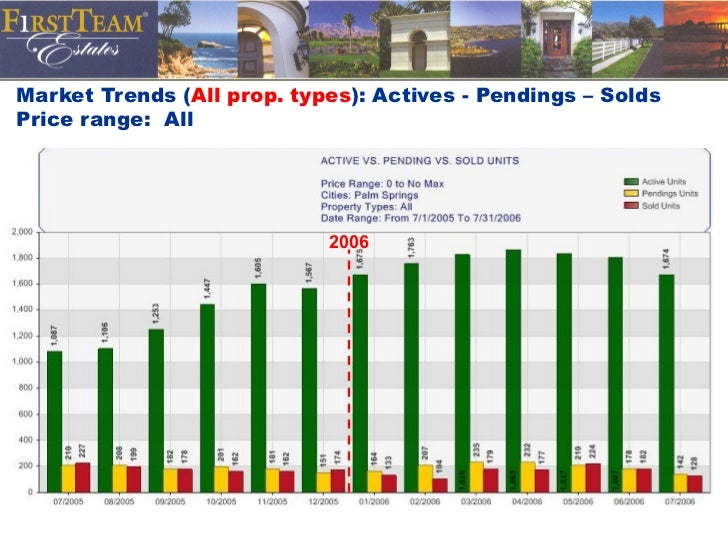 Market Trends ( All prop. types ): Actives - Pendings – Solds Price range:  All 2006