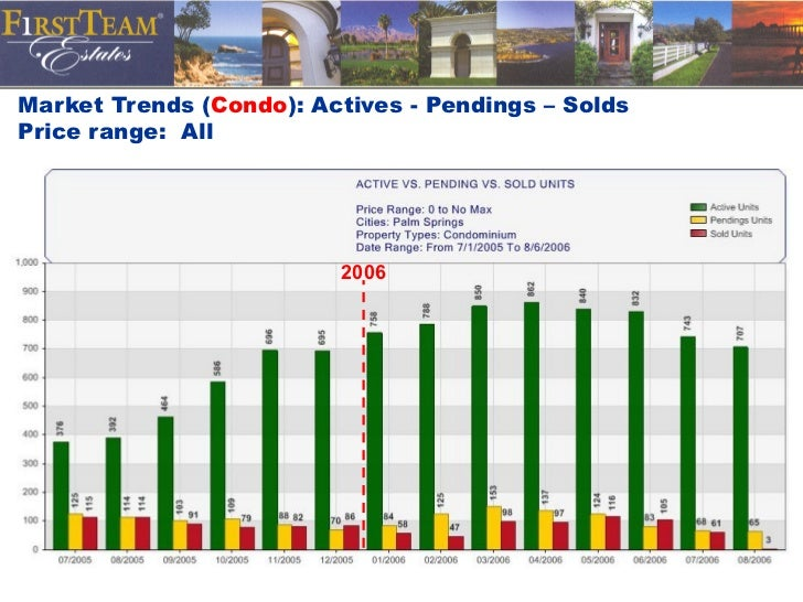 Market Trends ( Condo ): Actives - Pendings – Solds Price range:  All 2006
