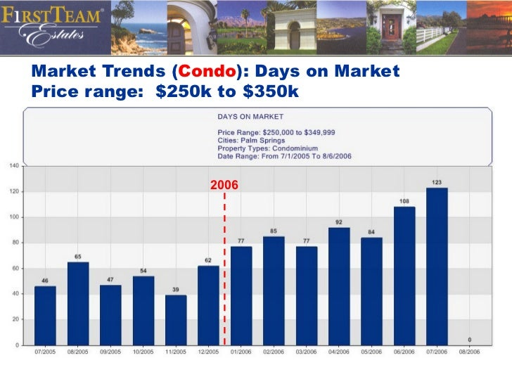 Market Trends ( Condo ): Days on Market Price range:  $250k to $350k 2006