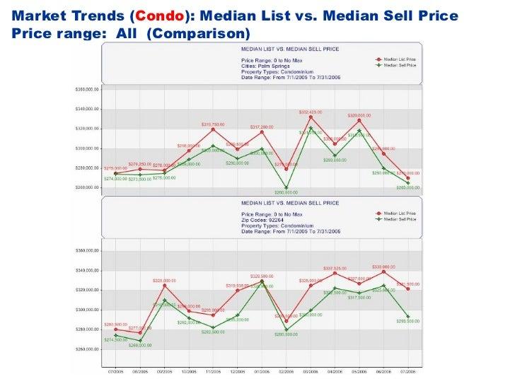 Market Trends ( Condo ): Median List vs. Median Sell Price Price range:  All  (Comparison)
